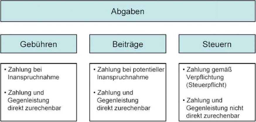 Abgaben-Steuern-Gebuehren-Beitraege